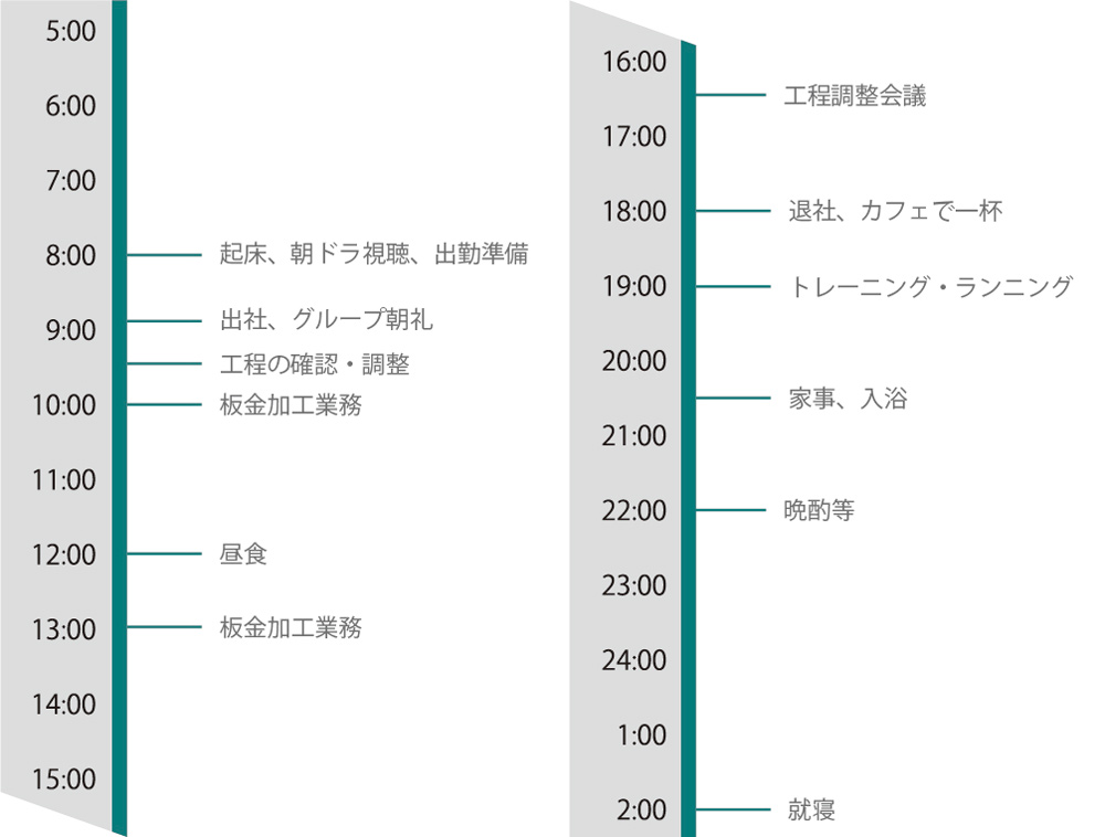 ■一日のスケジュール例